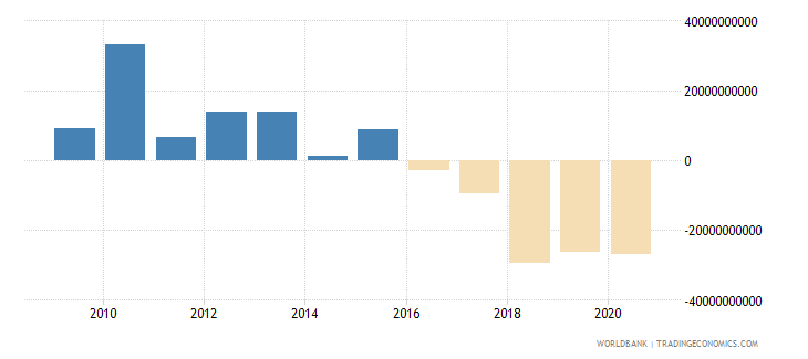 switzerland net income from abroad us dollar wb data