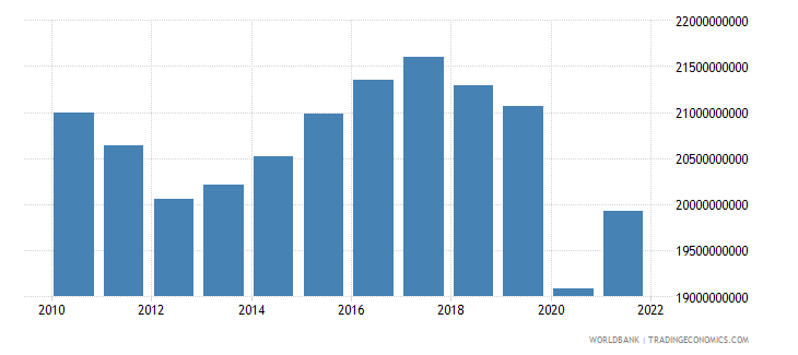 switzerland net taxes on products constant lcu wb data