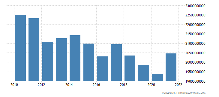 switzerland net taxes on products current lcu wb data