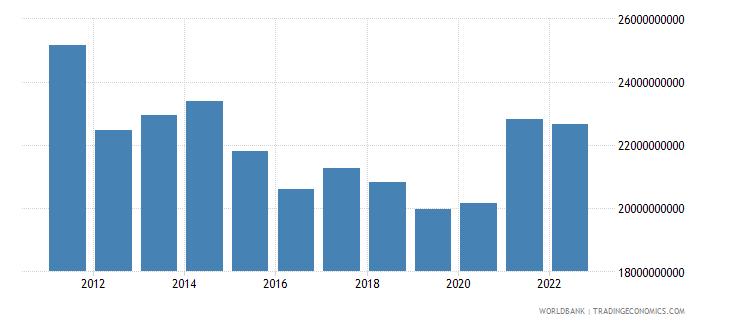 switzerland net taxes on products us dollar wb data