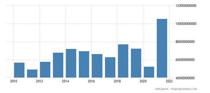 switzerland net trade in goods and services bop us dollar wb data