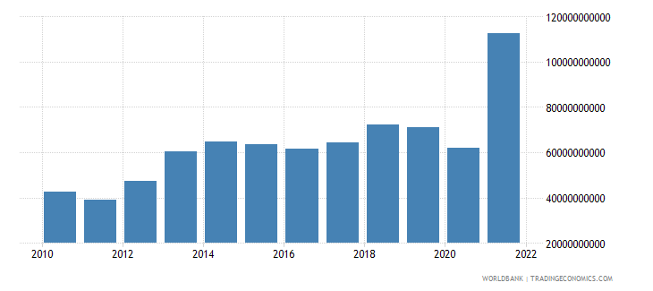switzerland net trade in goods bop us dollar wb data