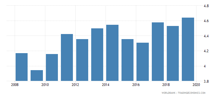 switzerland new business density new registrations per 1 000 people ages 15 64 wb data