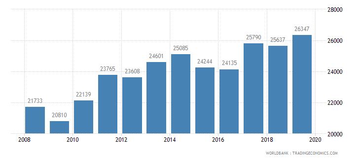switzerland new businesses registered number wb data