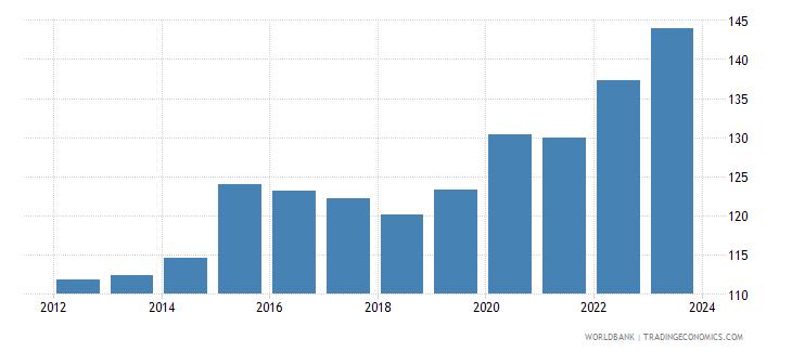 switzerland nominal effecive exchange rate wb data