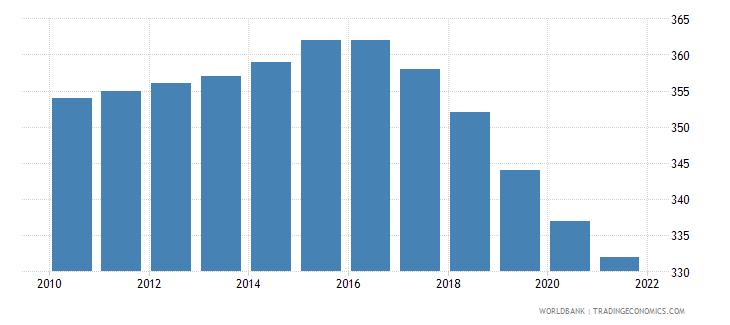 switzerland number of under five deaths wb data