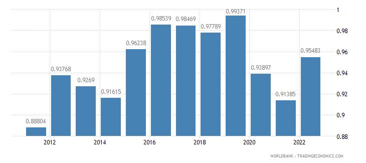 switzerland official exchange rate lcu per us dollar period average wb data