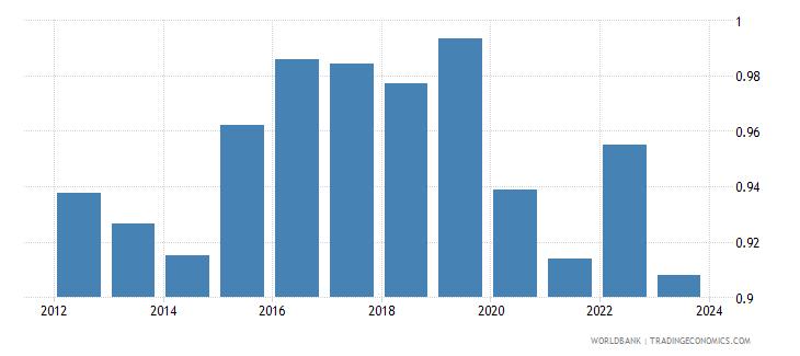 switzerland official exchange rate lcu per usd period average wb data