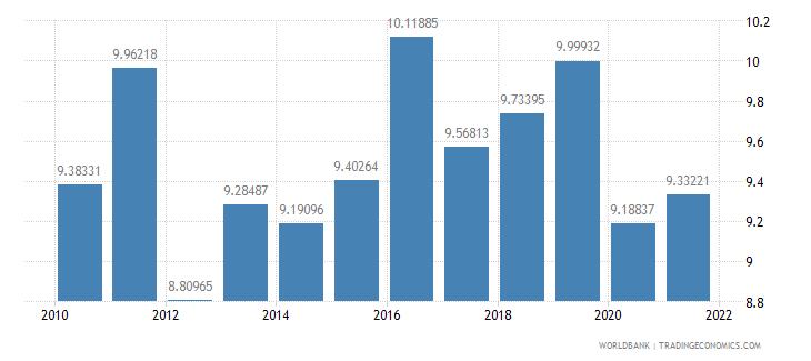 switzerland other expense percent of expense wb data