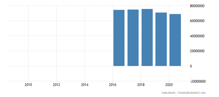 switzerland other taxes current lcu wb data