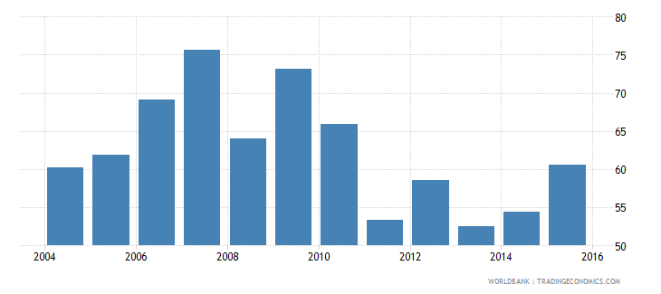 switzerland outstanding international private debt securities to gdp percent wb data