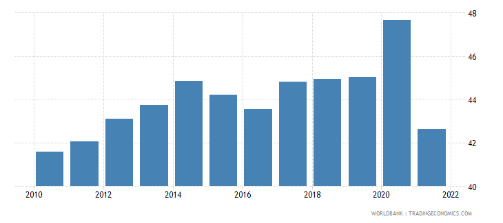 switzerland part time employment total percent of total employment wb data
