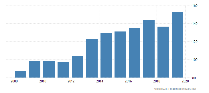 switzerland pension fund assets to gdp percent wb data