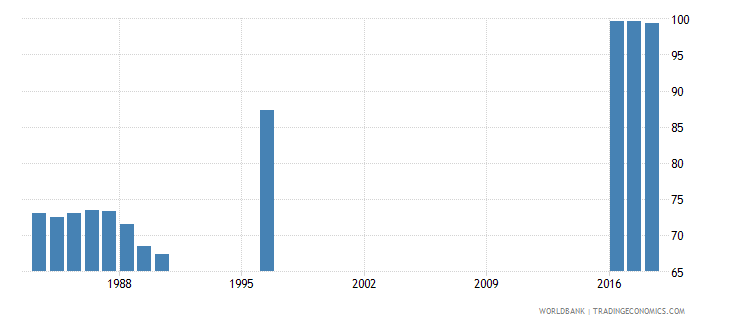 switzerland persistence to grade 5 male percent of cohort wb data