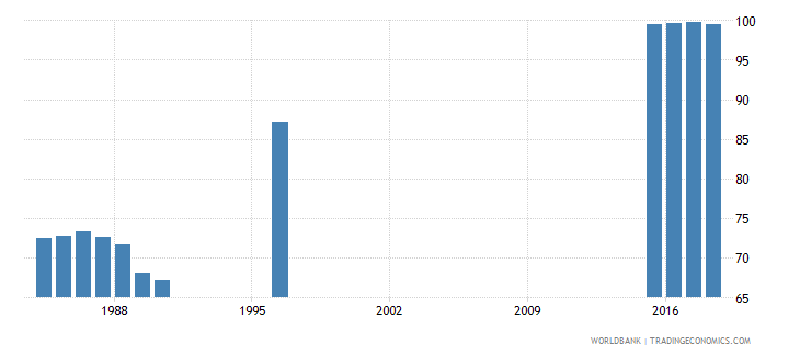 switzerland persistence to grade 5 total percent of cohort wb data