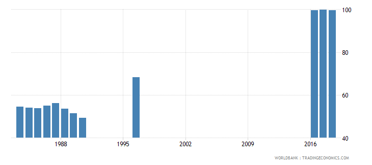 switzerland persistence to last grade of primary female percent of cohort wb data