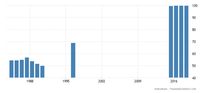 switzerland persistence to last grade of primary total percent of cohort wb data