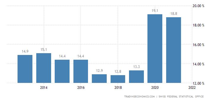 Switzerland Household Saving Rate