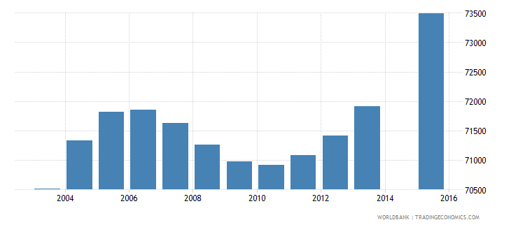 switzerland population age 0 total wb data