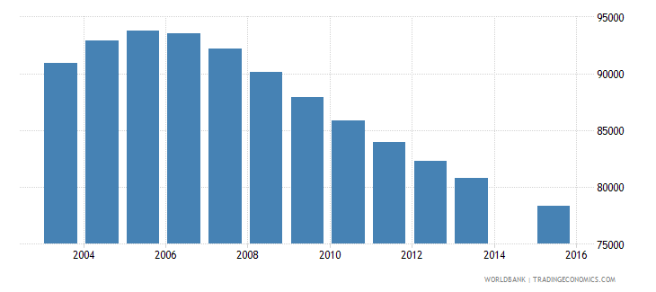 switzerland population age 12 total wb data