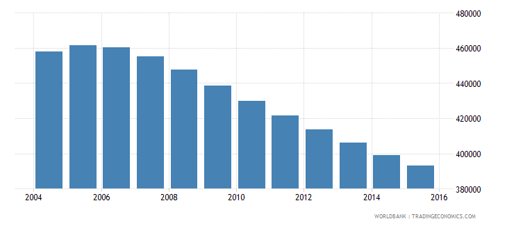 switzerland population ages 10 14 total wb data