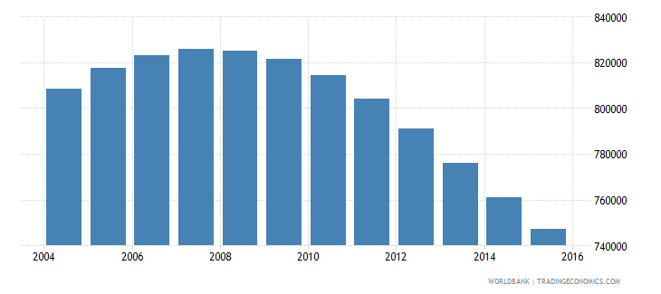 switzerland population ages 10 18 total wb data