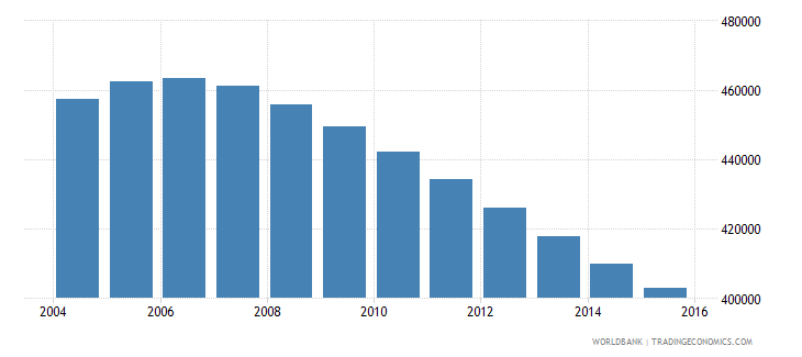 switzerland population ages 11 15 total wb data