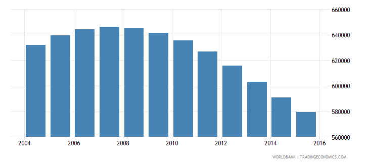 switzerland population ages 11 17 total wb data
