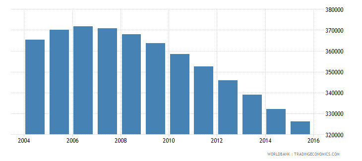 switzerland population ages 12 15 total wb data