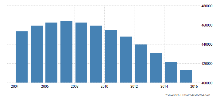 switzerland population ages 12 16 total wb data
