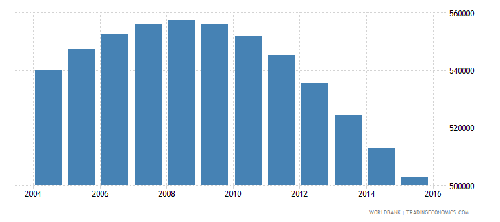 switzerland population ages 12 17 total wb data