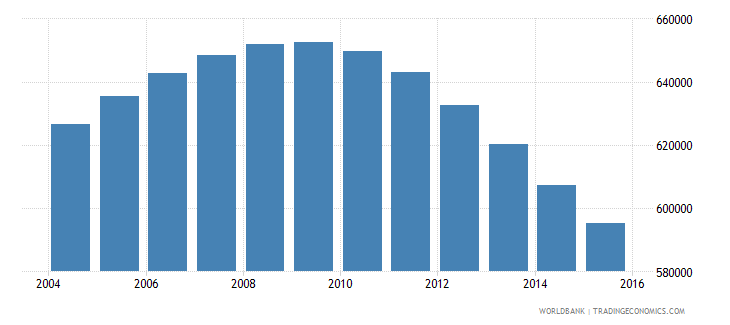 switzerland population ages 12 18 total wb data