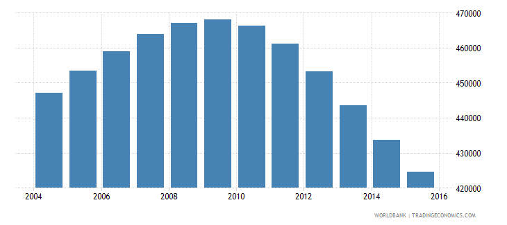 switzerland population ages 13 17 total wb data