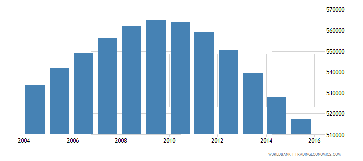 switzerland population ages 13 18 total wb data