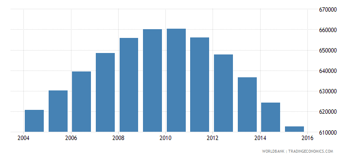 switzerland population ages 13 19 total wb data