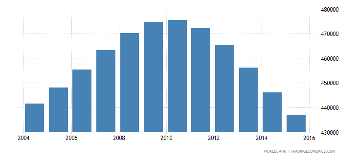 switzerland population ages 14 18 total wb data