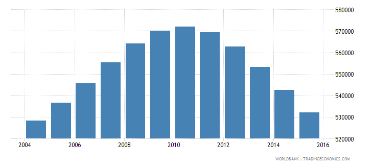 switzerland population ages 14 19 total wb data
