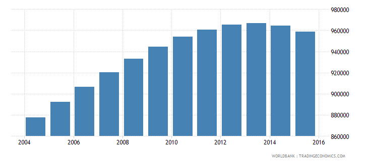 switzerland population ages 15 24 total wb data