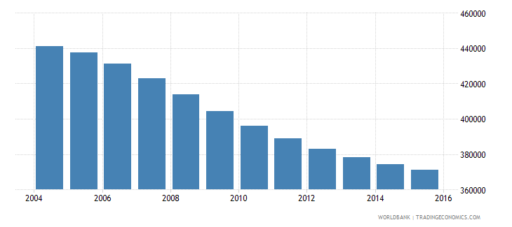 switzerland population ages 7 11 total wb data