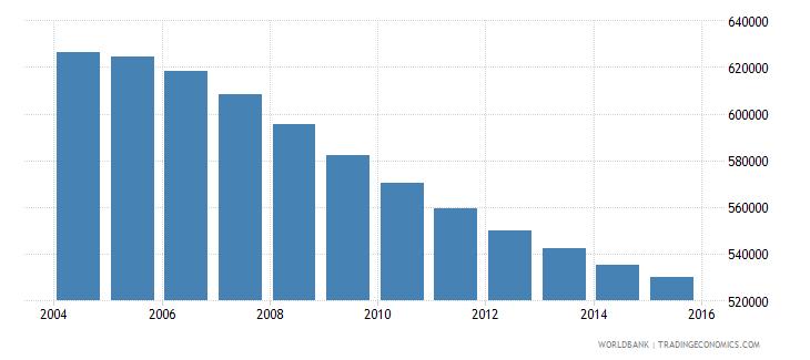 switzerland population ages 7 13 total wb data