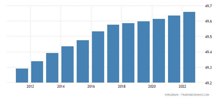 switzerland population male percent of total wb data