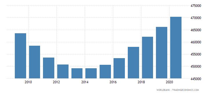 switzerland population of compulsory school age male number wb data