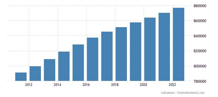 switzerland population total wb data