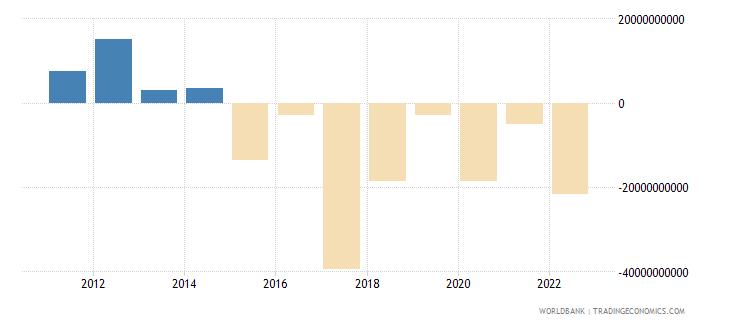 switzerland portfolio equity net inflows bop us dollar wb data