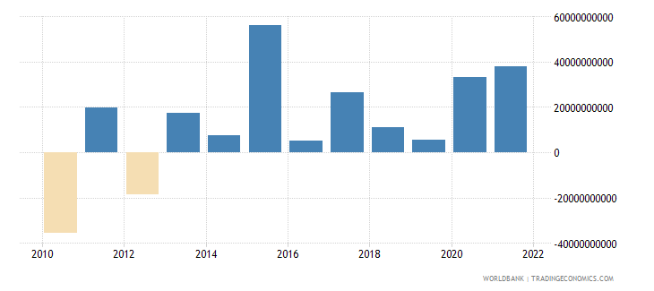 switzerland portfolio investment excluding lcfar bop us dollar wb data