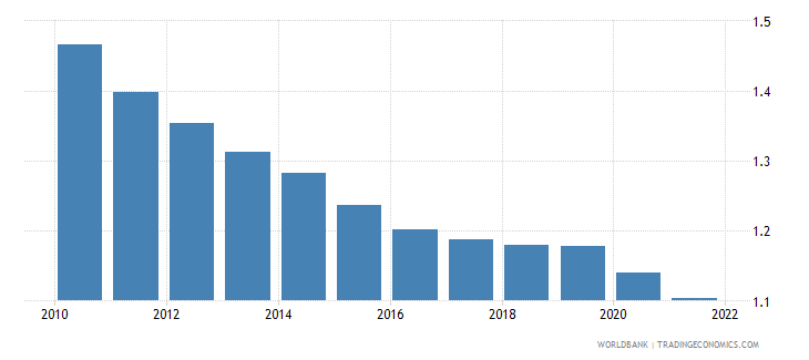 switzerland ppp conversion factor gdp lcu per international dollar wb data