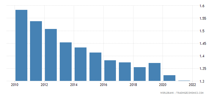 switzerland ppp conversion factor private consumption lcu per international dollar wb data