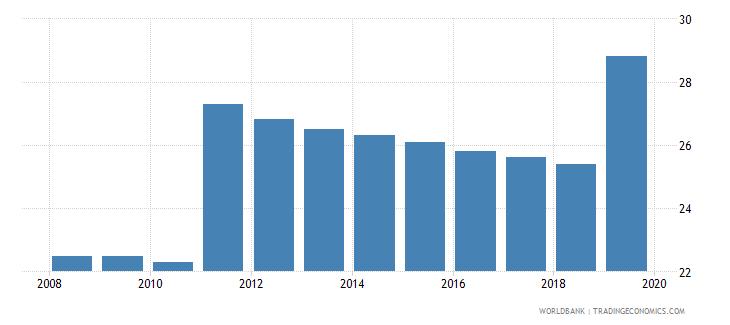 switzerland private credit bureau coverage percent of adults wb data