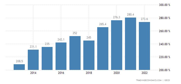 Switzerland Private Debt to GDP