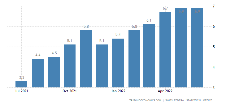 Switzerland Producer and Import Prices YoY